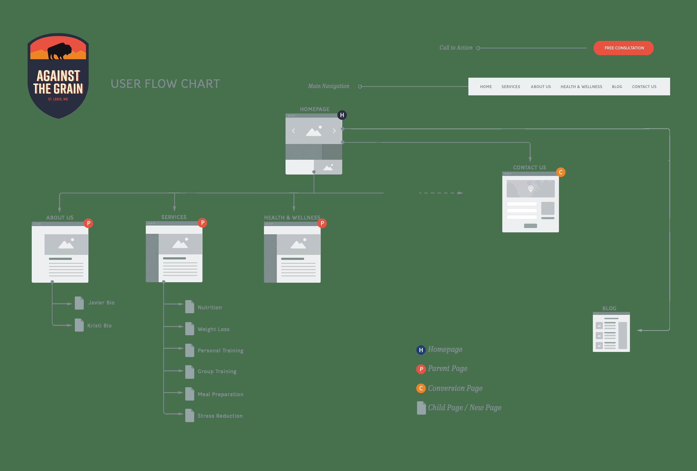 Website design user flow chart